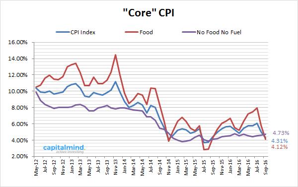 core-cpi
