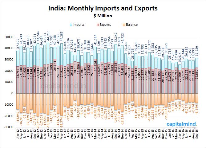 india-trade
