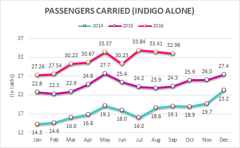 indian-domestic-airlines-indigo-passenger-carried-september-2016