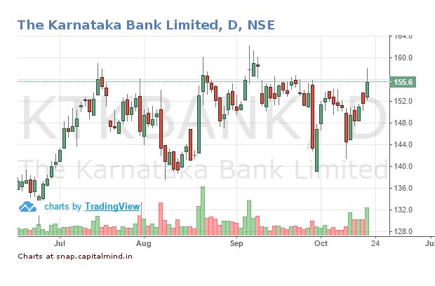 Karnataka-Bank-Share-Price-20-October-2016.png