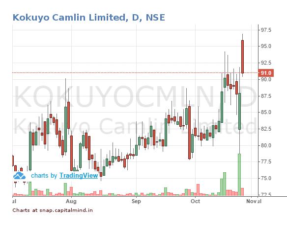 Kokuyo-Camlin-Share-Price-27-October-2016.png