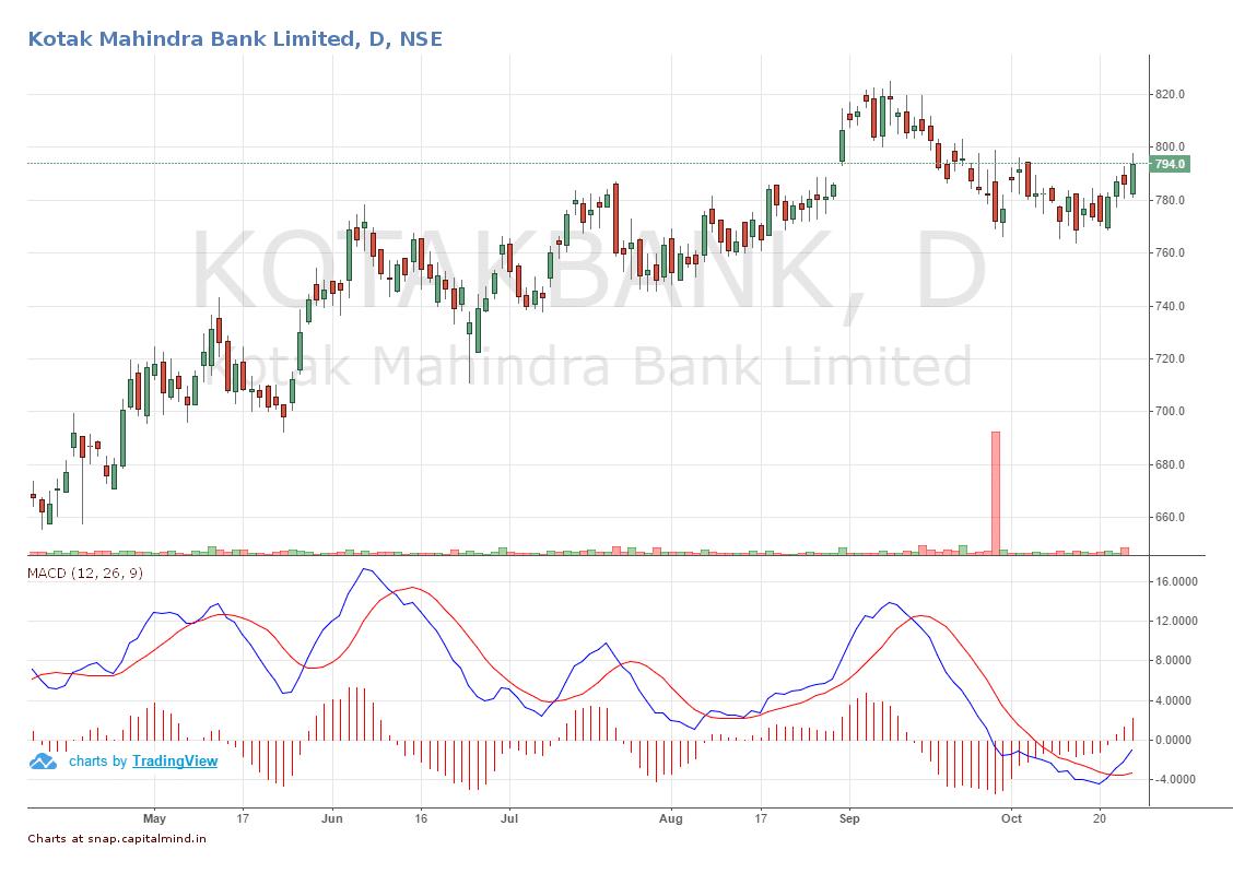 kotak-mahindra-bank-share-price-movement