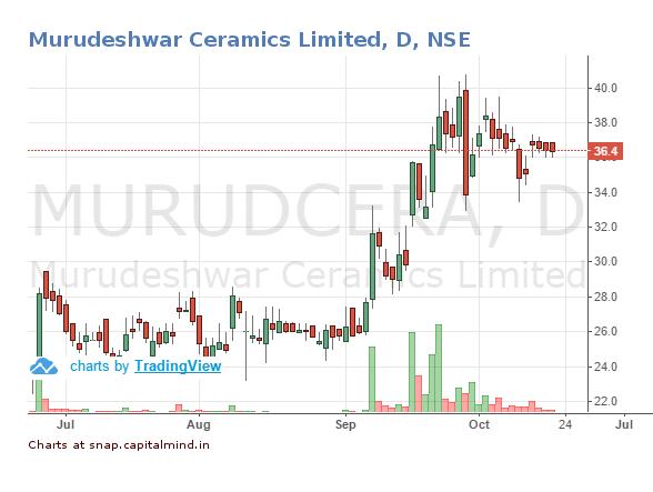 murudeshwara-ceramics-share-price