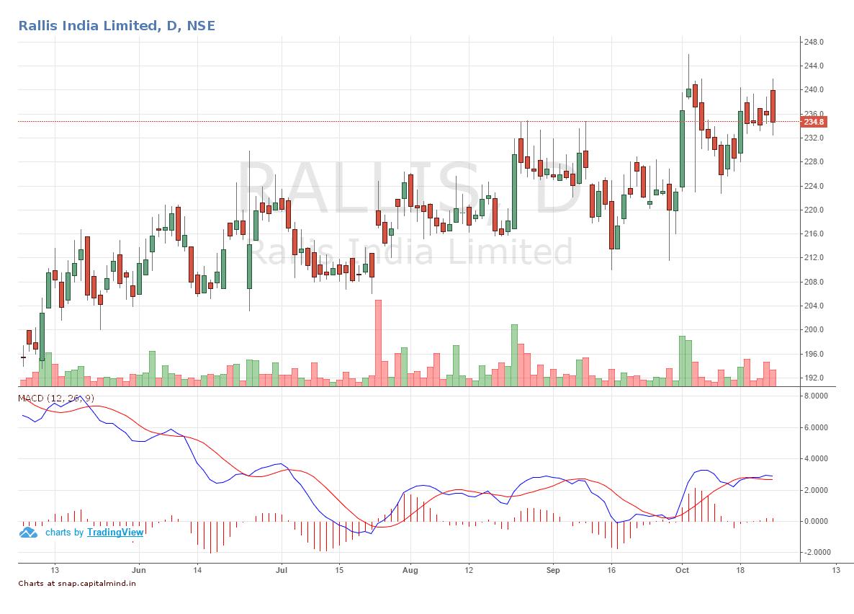 rallis-q2fy17-share-price-movement