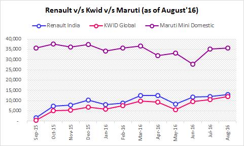 Renault-KWID-Maruti-Sales-August-2016.png