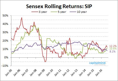 sensex-sip-returns