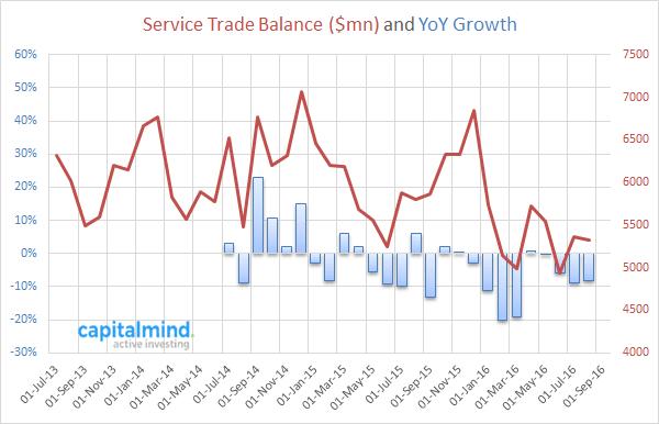 service-trade-balance