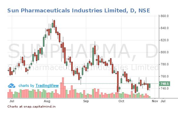 sun-pharma-share-price-27-october-2016