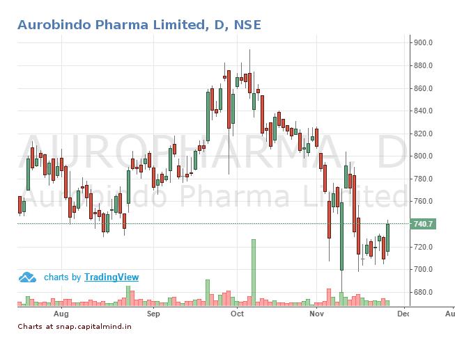 aurobindo-pharma-share-price-25-november-2016