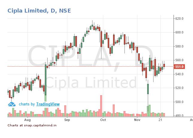 Cipla-Share-Price-23-November-2016.png