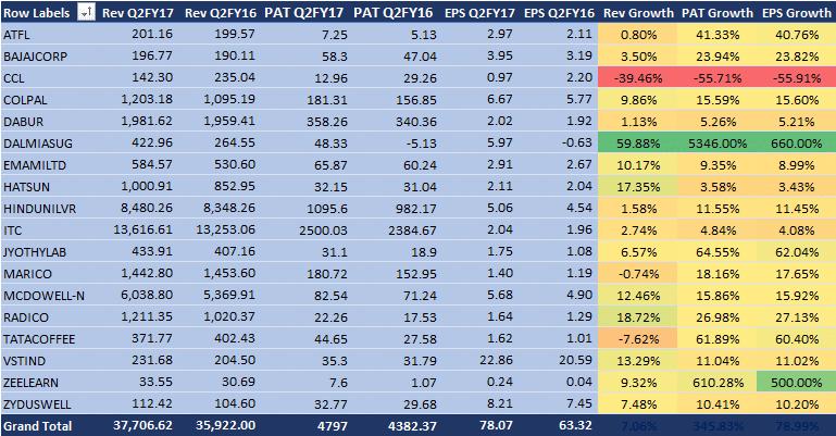 consumer-defensive-results-q2fy17-india-04-nov