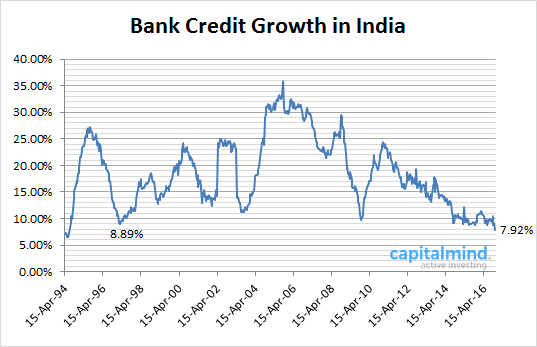 credit-growth