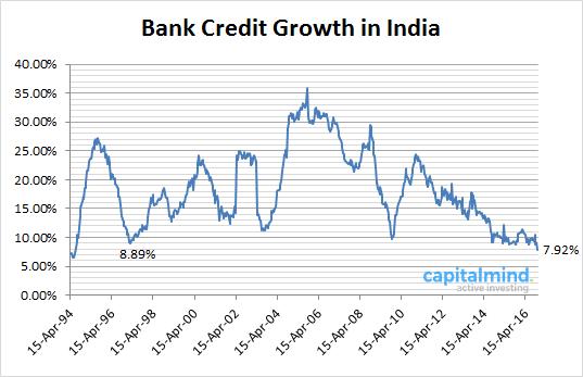 credit-growth