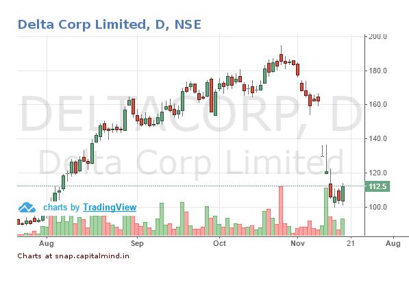 delta-corp-share-price-17-november-2016
