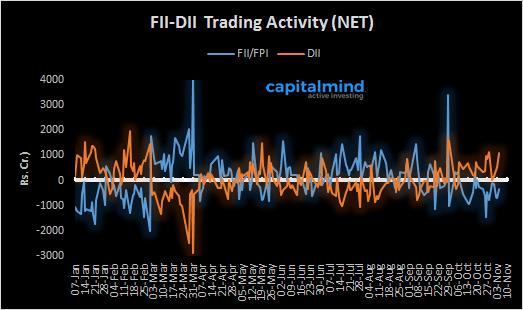 fii-dii-trading-activity-net-04-november-2016
