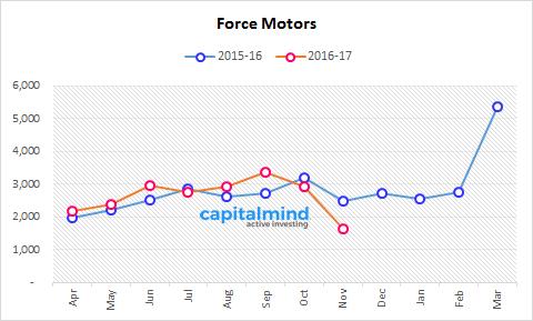 indian-automobile-sales-force-motors-november-ytd-2016
