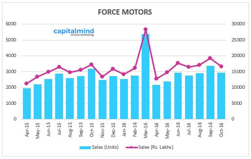 Indian-Automobile-Sales-Force-Motors-October-2016.png