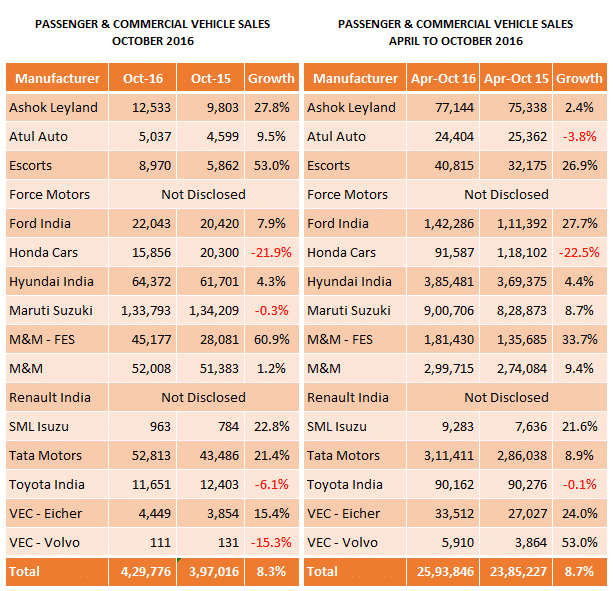 indian-automobile-sales-passenger-commerical-vehicles-october-2016