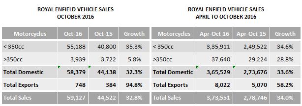 Indian-Automobile-Sales-Royal-Enfield-Eicher-Motors-October-2016.png