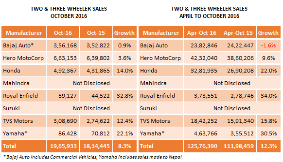 Indian-Automobile-Sales-Two-Wheelers-October-2016.png