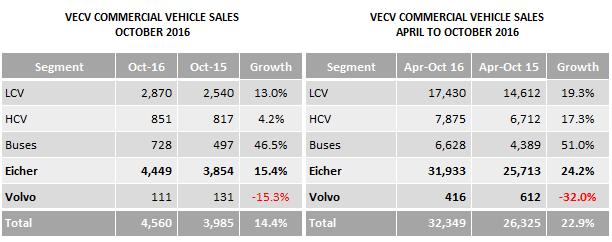 indian-automobile-sales-vecv-october-2016