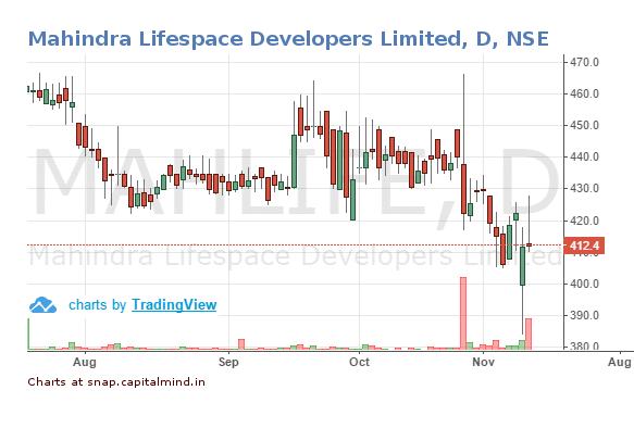 mahindra-lifespace-developers-limited-share-price-10-november-2016