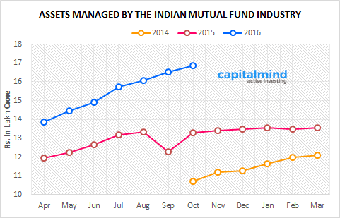monthly-mutual-fund-data-assets-under-management-october-2016