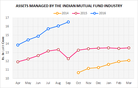 monthly-mutual-fund-data-assets-under-management-september-2016