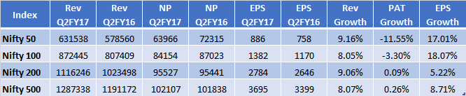 nifty-indexes-results-q2fy17-india-14-nov