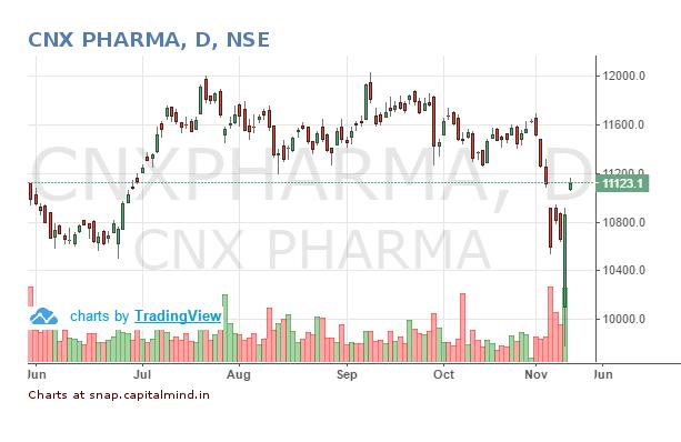 nifty-pharma-10-november-2016