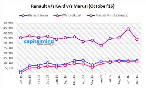 Renault-KWID-Maruti-Sales-October-2016.png