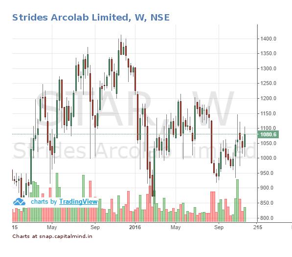 strides-share-price-25-november-2016