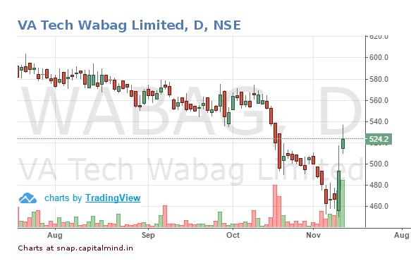 va-tech-wabag-limited-share-price-10-november-2016