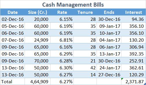 cash-management-bills