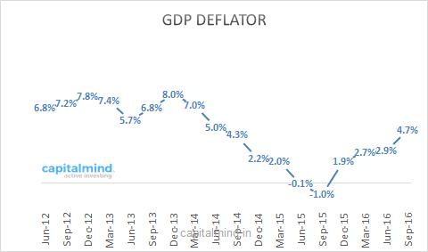 what is gdp deflator pdf