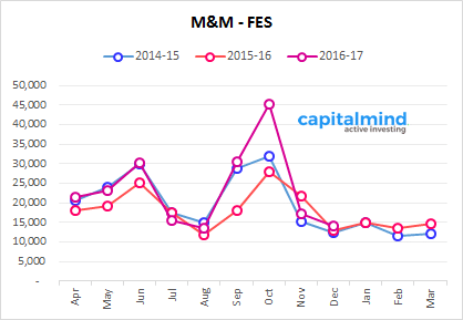M&M Farm Equipment Sales Growth At 9.2%, Exports Increase By Over 200 Units