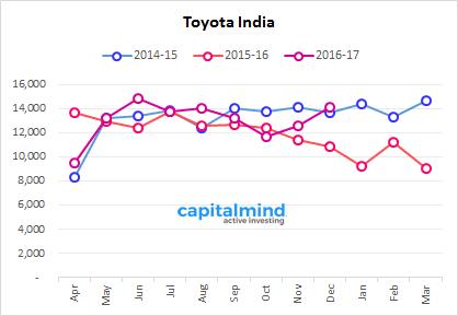 Indian-Automobile-Sales-Toyota-Kirloskar-December-YTD2-2016.png