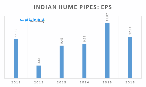 indian-hume-pipes-eps