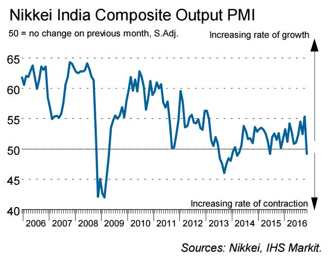 Markit-PMI-Nov-2016-India-Drops.png