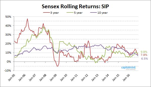 sensex-rolling-returns-sip