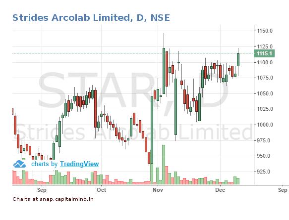 strides-shashun-share-price-9-december