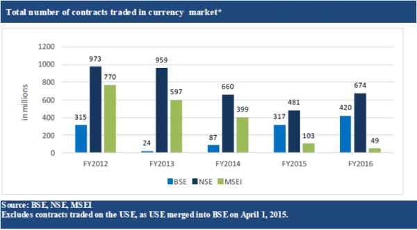 Would we Buy the Bombay Stock Exchange (BSE) IPO?