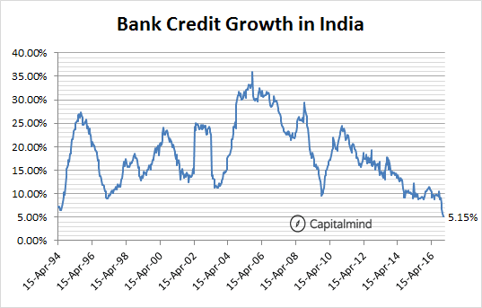 Charts: Credit Growth Lowest Ever at 5.15%. Banks Load Up On Govt Bonds.