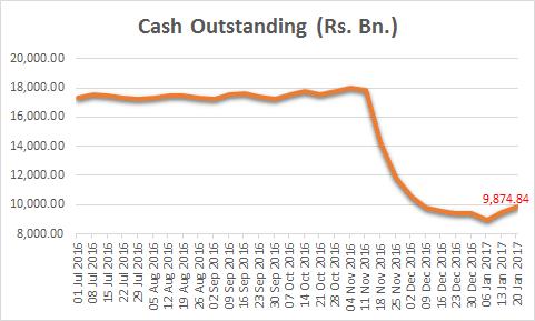 Cash Outstanding