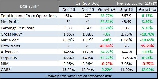 Early Q3: Small Banks Report Good Quarter Despite De-Monetization