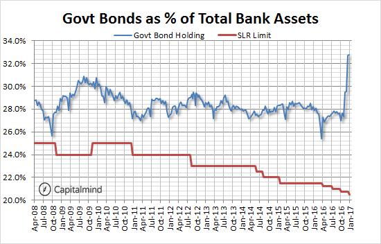 Govt Bonds to Bank Assets