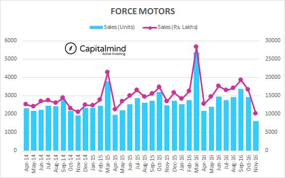 Indian-Automobile-Sales-Force-Motors-Realizations-December-2016.png