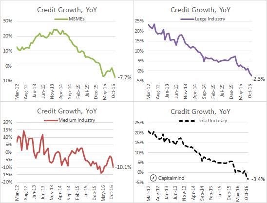 Industrial Credit