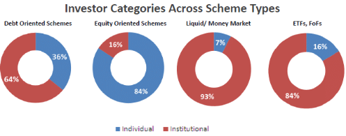 38% Of Industry's Equity Assets Held For More Than 24 Months; 3.6% Jump In Average Ticket Size Of Debt Funds
