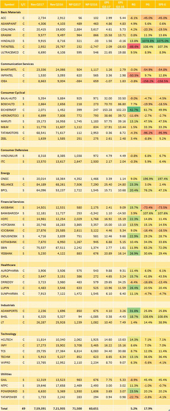 Earnings Report: 3QFY17 : Results For 14-Feb – Adani Ports, Sun Pharma and Tata Motors!
